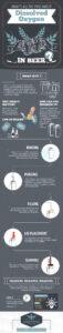 Infographic Dissolved Oxygen Wild Goose